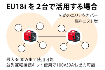 EU18iを2台で活用する場合